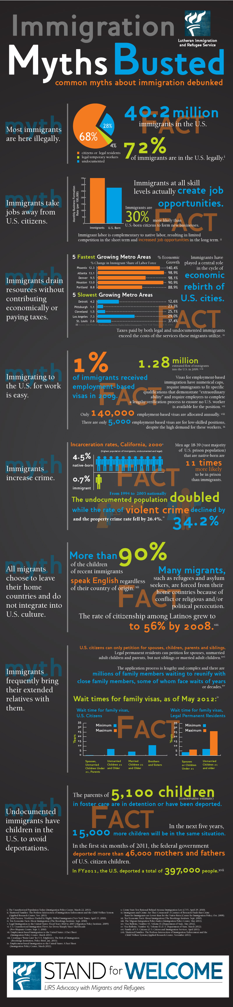 Immigration-mythbuster