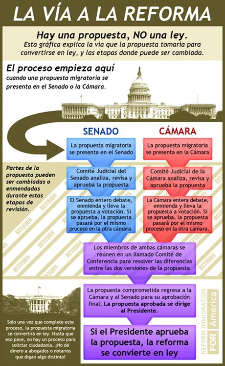 bill-process-ESP