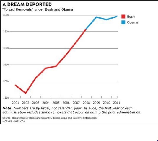Deportations have been occurring at record levels during the Obama years.