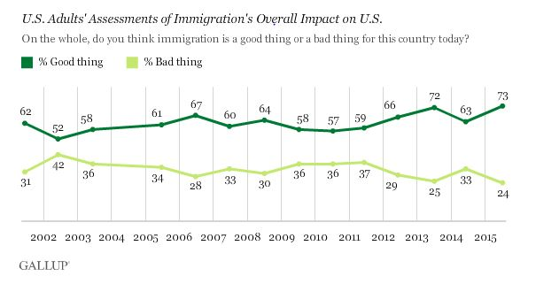 gallup-good