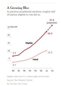 latino-vote