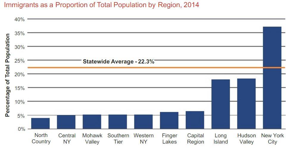 comp-immigrant-as-percent