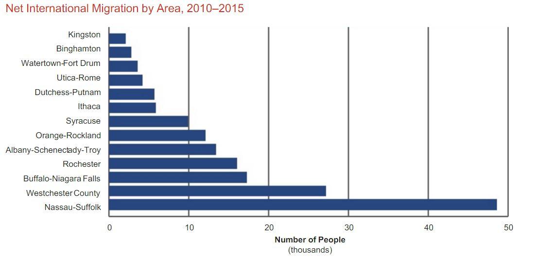 comp-net-migration-by-city