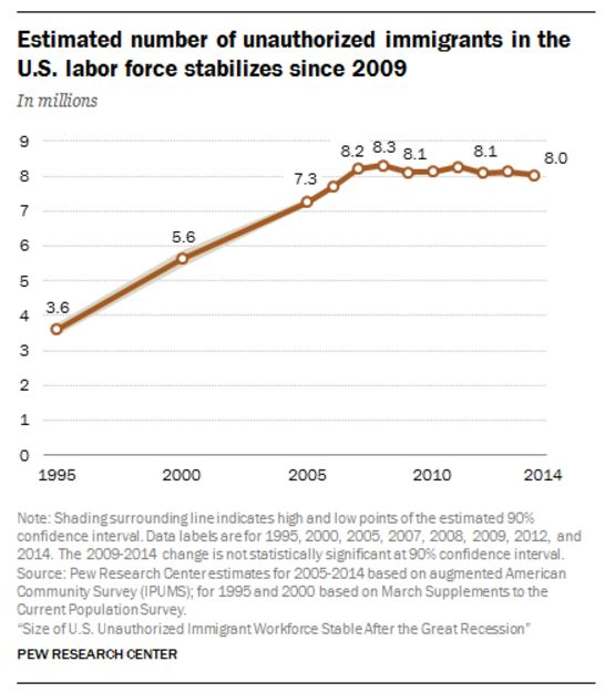 labor-force-undoc